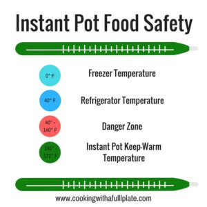 Food Temp and Food Safety