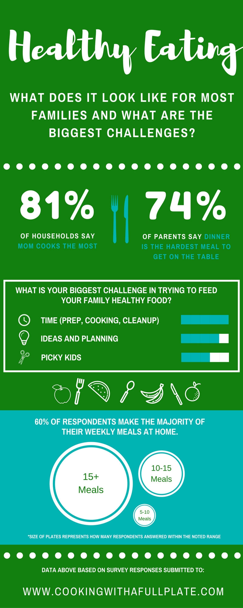 Find out more about what your fellow parents struggle with when it comes to healthy eating at home. You're not along in thinking it's awfully hard to raise kids and cook healthy food. Click through to see how I can help!