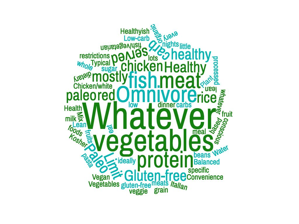 HealthyEatingStyle Wordcloud