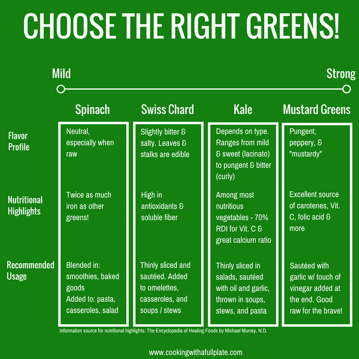 Eat More Greens Chart